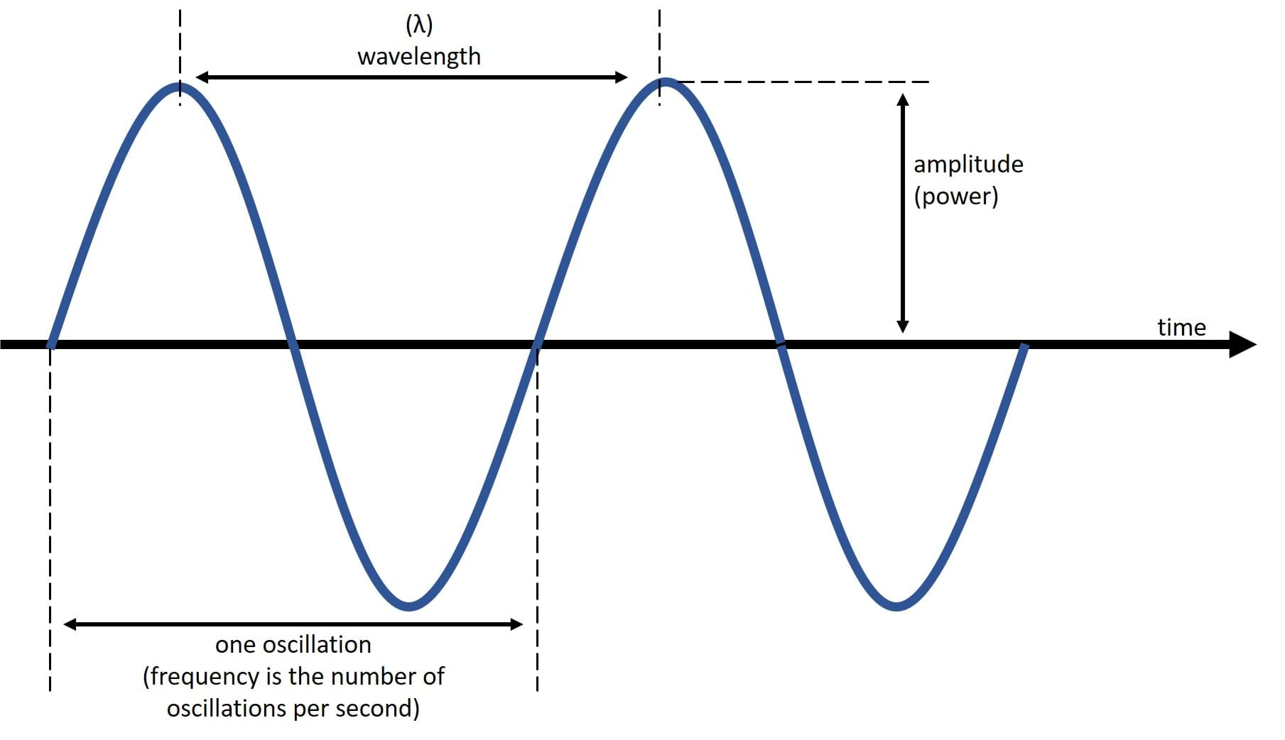 Image of a sound wave. Labels include oscillation, wavelength, amplitude, and time.