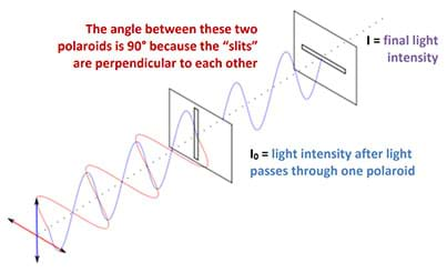"A line drawing shows the passing of light through two polaroids. The first polaroid (a vertical slit) vertically polarizes the light and the second is a horizontal polaroid (horizontal slit). The exiting wave is indicated by a straight dotted line, signaling no light made it through the two filters. The angle between the two polaroids is 90° because the ""slits"" are perpendicular to each other. I0 is the light intensity after passing through the first polaroid. I is the final light intensity, after passing through both polaroids."