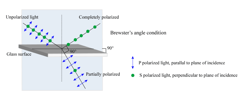 A diagram shows polarization due to reflection in air-glass interface at Brewster's angle condition. Unpolarized light enters a boundary where some of the light is refracted and some is reflected. In other cases, light is polarized. When the light reflects, the diagrams shows it is completely polarized, while it is partially polarized when it refracts.