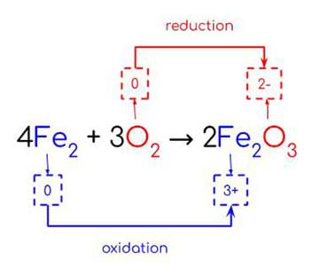 A chemical reaction written in symbols for the formation of rust (iron oxide).  Oxidation numbers for iron and oxygen in the reactants are both 0, while their oxidation numbers in the products are 3+ and 2-, respectively. Arrows are drawn, linking their oxidation numbers in the reactants and products, representing the oxidation of iron and reduction of oxygen.