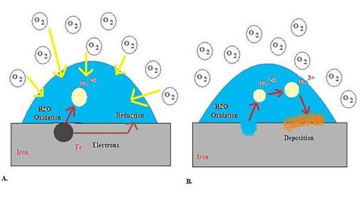 Iron metal (gray rectangle) is being oxidized in the presence of water (blue semicircle) and oxygen (white circles). Arrows indicate that iron is oxidized to iron (II) and then iron (III), releasing electrons that reduce oxygen. An open pit is shown as well as the deposition of rust (orange layer).
