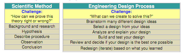 A table compares steps of the scientific method to steps of the engineering design process.