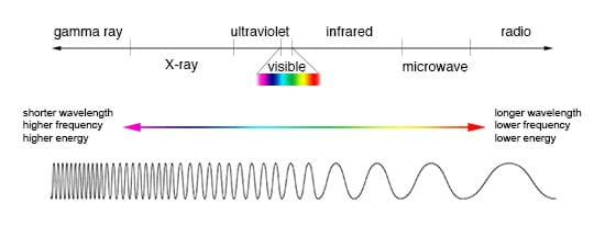 A diagram shows a horizontal line with arrows at each end, indicating shorter wavelength, higher frequency and higher energy waves towards the left, and longer wavelength, lower frequency and lower energy waves towards the right. From left to right, marks on the line indicate the regions of gamma ray, x-ray, ultraviolet, visible, infrared, microwave, radio waves.