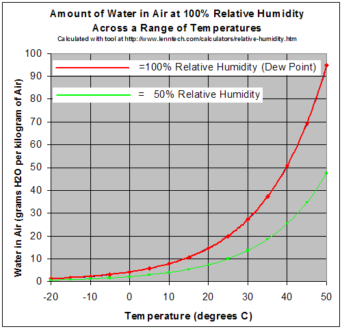 A graph titled: Amount of water in air at 100% relative humidity across a range of temperature. The graph plots temperature (°C) vs. water in air (grams H2O per kg air) to show the relationship between relative humidity and temperature. Two lines start near each other in the lower left corner of the graph and rise as they go to the right (increasing temperature from -20 to 50 °C). The red line is 100% relative humidity (dew point). The green line is 50% relative humidity. The red line rises faster with rising temperature than the green line.