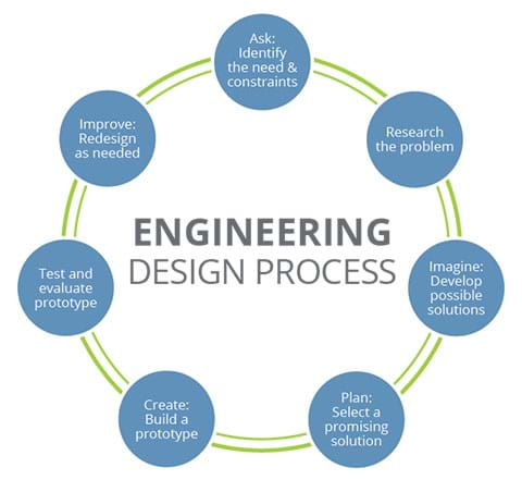 A circular graphic containing the steps of the engineering design process.
