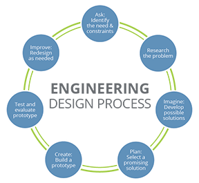 A circular diagram shows seven steps: 1) ask: identify the need & constraints, 2) research the problem, 3) imagine: develop possible solutions, 4) plan: select a promising solution, 5) create: build a prototype, 6) test and evaluate prototype, 7) improve: redesign as needed, step 1.