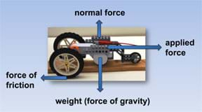A photo of a three-wheeled tabletop robot facing to the right is amended with four labeled arrows pointing up (normal force), right (applied force), down (weight, force of gravity) and left (force of friction).