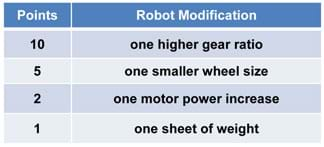 A chart shows 10 points for one higher gear ratio, 6 points for one smaller wheel size, 2 points for one motor power increase, and 1 point for one additional sheet of weight.