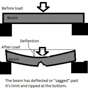 "A diagram shows side views of two bridges, one ""before load"" (boom is horizontal with no deflection) and one ""after load."" In the after load drawing, the boom/beam has deflected or ""sagged"" past its limit and ripped at the bottom."