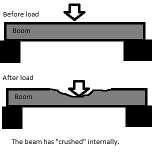 "A diagram shows side views of two bridges, one ""before load"" (boom is horizontal with no deflection) and one ""after load."" In the after load drawing, the boom/beam has crushed internally (crushed the deck top)."