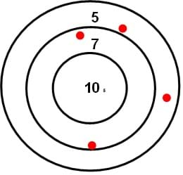 Three concentric circles with 10 in the middle, 7 at next ring and 5 and outer ring. Four red dots at scattered locations.