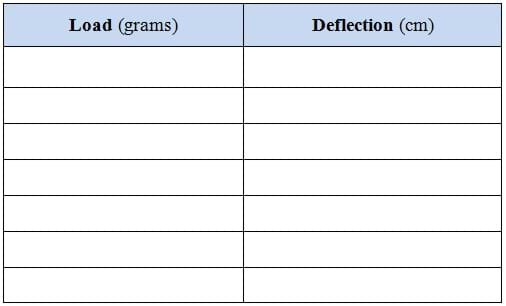 "A blank table with two columns titled ""load (grams)"" and ""deflection (cm)."""