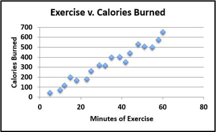 A scattering of 18 data points on a graph shows the relationship between time spent exercising (minutes of exercise) and the number of calories burned. The locations of the data points loosely forms the shape of a line that slopes up and to the right.