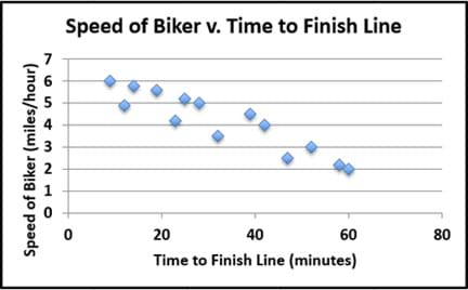 A scattering of 14 data points on a graph shows the relationship between the time it takes a biker to finish a race (minutes) and the speed of the biker (miles per hour). The locations of the data points roughly forms a line shape that starts high and slopes down to the right.