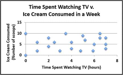 A graph plots time spent watching TV (hours) vs. the number of ice cream scoops eaten by the viewer in a week (number of scoops). The resultant scattering of 20 data points on the graph shows no linear clustering.