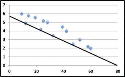 A generic unlabeled graph shows 14 scattered data points that roughly form a line shape that slopes down to the right (negative correlation), yet the line of best fit drawn through the data points is considered incorrect because it is below most of the data points on the graph.