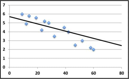 A generic unlabeled graph shows 14 scattered data points that roughly form a line shape that slopes down to the right (negative correlation; same data as Figure 5), yet the line of best fit drawn through the data points is considered incorrect because the slope of the line does not follow the trend of the data points.