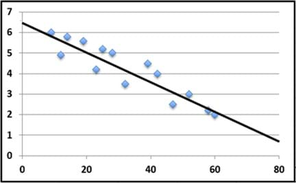A generic unlabeled graph shows 14 scattered data points that roughly form a line shape that slopes down to the right (negative correlation; same data as Figures 5 and 6), with a line of best fit drawn through the data points that is considered correct because the line is centered within the data points and the line's slope follows the trend of the slope of the data points.