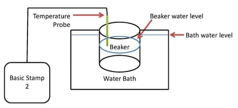 A line drawing shows the BASIC Stamp 2 microcontroller's temperature probe placed into a beaker that is sitting in a water bath with the beaker and bath water levels indicated.