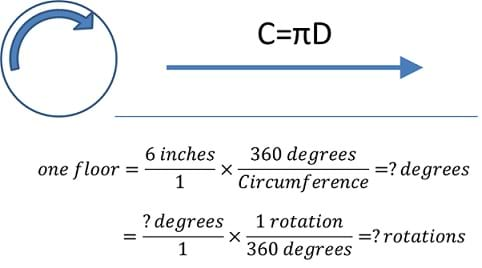 A diagram shows a curved arrow that points in the clockwise direction, surrounded by a circle. To its right, a straight line with an arrow points to the right, corresponding to the same rotational distance shown by the arrow in the circle. Above the straight arrow it says C=πD (circumference equals pi times diameter). Two setups for calculations of the number of degrees and the number of rotations required to lift the elevator one floor are provided: 1 floor is equal to 6 inches times 360 degrees divided by circumference, which equals the number of degrees. The number of degrees times 1 rotation divided by 360 degrees is equal to the number of rotations.
