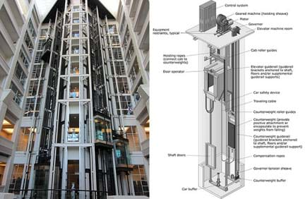 Two photos. View of an eight-story building shows two side-by-side glass-enclosed elevator shafts, exposing their cables. A schematic view of geared traction elevator system—an elevator and its shaft, with components labeled: control system, geared machine (hoisting sheave), motor, governor, equipment restraints, elevator machine room, hoisting ropes (connect cab to counterweights) cab roller guides, door operator, elevator guiderail, car safety device, traveling cable, counterweight roller guides, counterweight (to prevent weights from falling), counterweight guiderail), compensation ropes, shaft doors, governor tension sheave, counterweight buffer and car buffer.