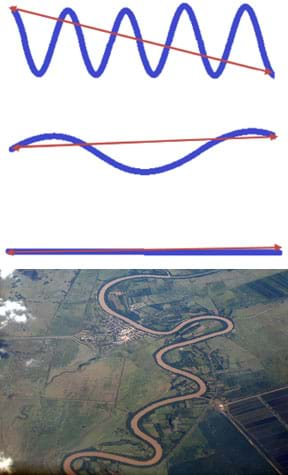 A line drawing shows three straight red lines, over which three blue lines (river paths) are superimposed, each with the same beginning and ending points, but different paths. The top blue line makes a zig-zag curving path with eight sharp turns, back and forth; it is sinusoidal and has a very short period, high frequency and large amplitude. Its shape is very different from the straight red line. The middle blue line makes three shallow curves above and below the red line; it is also sinusoidal but with a long period, low frequency and a low amplitude. It looks more similar to the red straight line. The bottom blue line is straight and overlaps with the red straight line. An aerial photograph shows a classic meandering stream with many twisting bends.