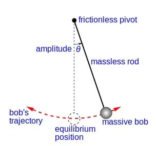 "A line drawing shows a ""massive bob"" suspended by a ""massless rod"" from a ""frictionless pivot,"" without air friction. When given an initial impulse, it oscillates at constant amplitude (Ɵ, theta), forever. An ""equilibrium position,"" hanging perfectly vertically, is indicated in dashed lines, providing the vertical from which the amplitude angle is measured."
