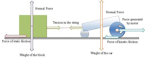 A drawing shows a wheeled vehicle (on the right) pulling a block (on the left) attached by string. Arrows show the normal forces of the block and the car (up), weights of the block and the car (down), force of static friction of the block (left), force of kinetic friction of the car (left), tension in the string (right and left), and force generated by the car motor (right).