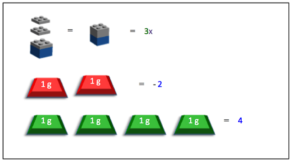 "The image shows the LEGO pieces and gram masses that are used to represent the components in the equation 3x-2 = 4. ""3x"" is represented by 3 LEGO plates stacked on one LEGO brick. ""-2"" is represented by two negatively marked 1g masses. ""4"" is represented by four positively marked 1g masses."
