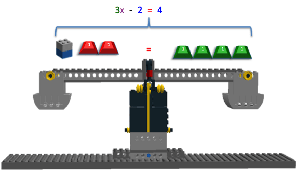 The image shows the LEGO Balance Scale with all of the physical pieces used to represent the components of the equation 3x – 2 = 4 in place on the scale.