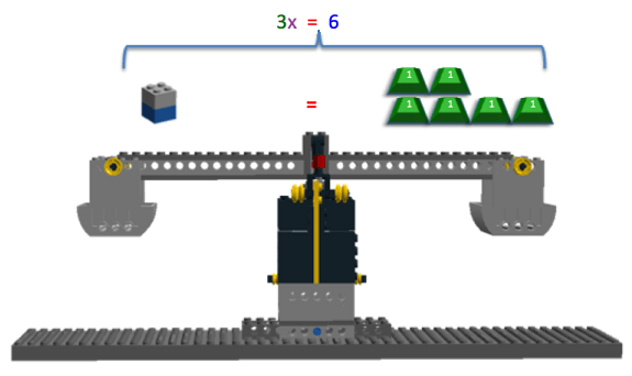 "The image shows the LEGO Balance Scale after the constant value of 2 has been added to both sides, canceling out the -2 on the left side of the equation. Now, on the left side is 3x, represented by three LEGO plates stacked on one LEGO brick, and on the right side is 6 1g masses. The equation above the LEGO Balance Scale reads ""3x = 6""."