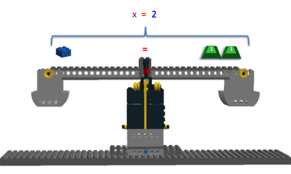 "The image shows the LEGO Balance Scale with one LEGO brick on the left side and two positively marked 1g masses on the right side. Above the scale, the equation ""x = 2"" is written."