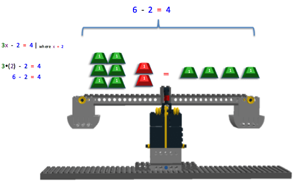 "The images shows the process to check if the answer x=2 is the correct answer to the equation 3x – 2 = 4. The x is replaced by 2. On the left side of the image, 3x – 2 = 4 is replaced by 3(2) – 2 = 4, which is reduced to 6 – 2 = 4. On the LEGO Balance Scale, the left side of the scale has 6 positively marked 1g masses and 2 negatively marked 1g masses. The right side of the scale has 4 positively marked 1g masses. The equation above the scale reads ""6 – 2 = 4""."