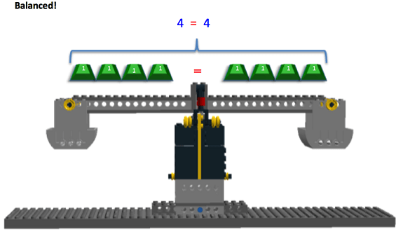 "The image shows a balanced LEGO Balance Scale after the determined solution to the equation is checked. On both sides of the scale are four positively marked 1g masses, and the equation above the scale reads ""4 = 4"". In the upper left hand corner of the image, it says ""Balanced!"""
