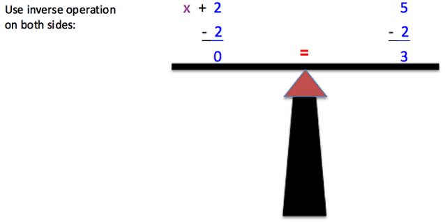"The image shows a very simple drawing of a balanced scale. The left side of the scale shows 2 being subtracted from x+2 leaving only x. The right side of the scale shows 2 being subtracted from 5, leaving a value of 3. In the middle of the scale is an equal sign. On the left side of the image it says ""Use inverse operation on both sides:"