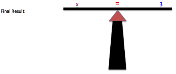 "The image shows a very simple drawing of a balanced scale. On the left side of the scale is ""x"" and on the right side of the scale is ""3"". In the middle of the scale is an equal sign. On the left side of the image, it says ""Final Result:"""