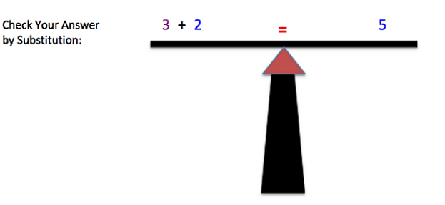 "The image shows a very simple drawing of a balanced scale. On the left side of the scale is ""3+2"" and on the right side of the scale is ""5"". In the middle of the scale is an equal sign. On the left side of the image, it says ""Check Your Answer by Substitution""."
