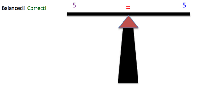 "The image shows a very simple drawing of a balanced scale. On the left side of the scale is ""5"" and on the right side of the scale is ""5"". In the middle of the scale is an equal sign. On the left side of the image, it says ""Balanced! Correct!"""