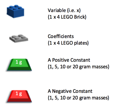 Individual LEGO components used to represent variables, coefficients and constants. A normal sized LEGO brick represents a variable, and a LEGO plate represents a coefficient. The gram masses should be labeled as either positive or negative and represent constants.