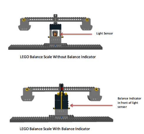 The image shows two illustrations of the LEGO Balance scale with (bottom of image) and without (top of image) a Balance Indicator.  The light sensor is built into the balance scale's tower and hidden behind the Balance Indicator.  The Balance Indicator is constructed with black and yellow LEGO blocks, used in order for the light sensor to detect dark (black blocks) and light (yellow blocks) variations when the scale is balanced or imbalanced when the scale sways up and down to reach equilibrium. The light sensor will see yellow when the scale is balanced and leveled horizontally, otherwise the light sensor will see black when the scale is imbalanced and unleveled horizontally.