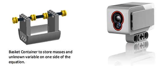 The image shows the color sensor, used to determine balance and imbalance detected on the scale, and the basket container used to store masses and LEGO variable and constant pieces.