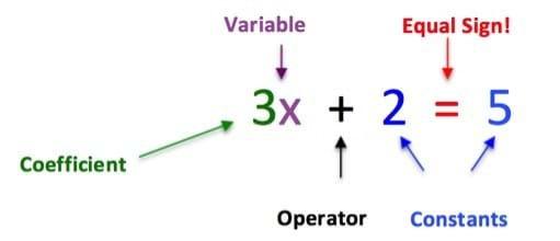 "The image shows the equation ""3x + 2 = 5"", which is labeled and color coded. The ""3"" is green and labeled in green as a coefficient. The ""x"" is purple and labeled in purple as a variable. The ""+"" is black and labeled in black as an operator. The ""2"" and the ""5"" are blue and labeled in blue as constants. Lastly, the ""="" is red and labeled in red as an equal sign!"