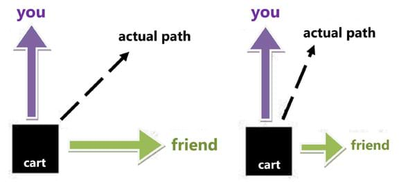 "A line drawing shows a cart (represented by a black square) being pulled forward to the right by a ""friend"" and pulled in a perpendicular direction by a ""you."" The magnitudes of the two forces are equal so the actual path of the cart is directly between the two force directions. A second line drawing shows the same scenario, except the magnitude of the friend's force is much smaller, so the actual path of the cart is in a direction much closer to the direction of your force."