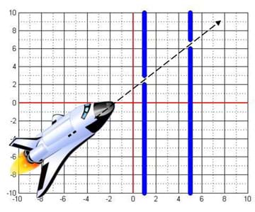 Two thick vertical blue lines on an x-y graph grid, each with a break in the line are two example gates generated by the game. A space shuttle drawing is positioned as if it were flying on a straight path that passes through both line gaps (gates).