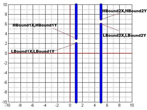 Explanation for gate coordinates. Two thick vertical blue lines on an x-y graph grid, each with a break in the line are two example gates generated by the game. Points for upper and lower bounds of break in left line are HBound1X, HBound1Y and LBound1X, LBound1Y. Points for upper and lower bounds of gap in right line are HBound2X, HBound2Y and LBound2X, LBound2Y.