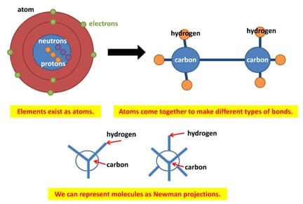 Three diagrams. Elements exist as atoms composed of electrons, neutrons and protons Atoms come together to make different types of bonds, such as a configuration of hydrogen and carbon atoms. We can present molecules as Newman projections using lines and circles to represent atoms.