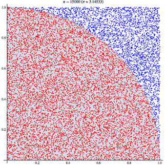 An image showing a unit square divided by an arc starting at the upper left-hand corner and ending at the lower right-hand corner, creating a quarter of a circle inscribed in the square. 15,000 simulated random points are shown within the square; points inside the quarter of a circle are red, and point outside are blue.