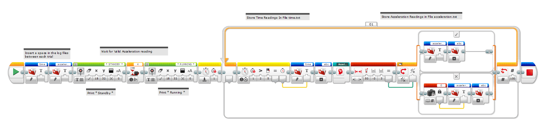 A screen capture image shows the EV3 MINDSTORMS program used to program the mouse trap racer - a sequence of icons.