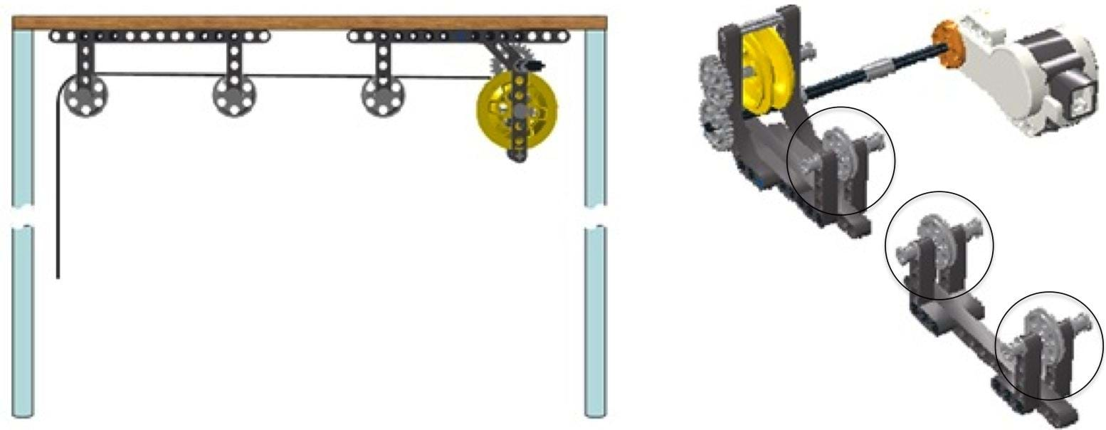 Two diagrams: A profile view of the pulley set-up in which three fixed pulleys are attached to immobilized LEGO Technic beams. The center line for the pulleys is level, and a line of string runs through the pulleys and feeds into a motorized reel device. The same set-up is also shows from an inverted isometric viewpoint with each gray pulley circled.