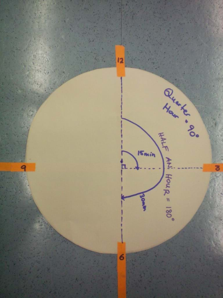 Photo shows a round piece of construction paper on the floor with orange tape marking the hours 12, 3, 6 and 9. The clock face is also labeled:  Quarter hour = 90 degrees, 15 minutes, half hour = 180 degrees, and 30 minutes.
